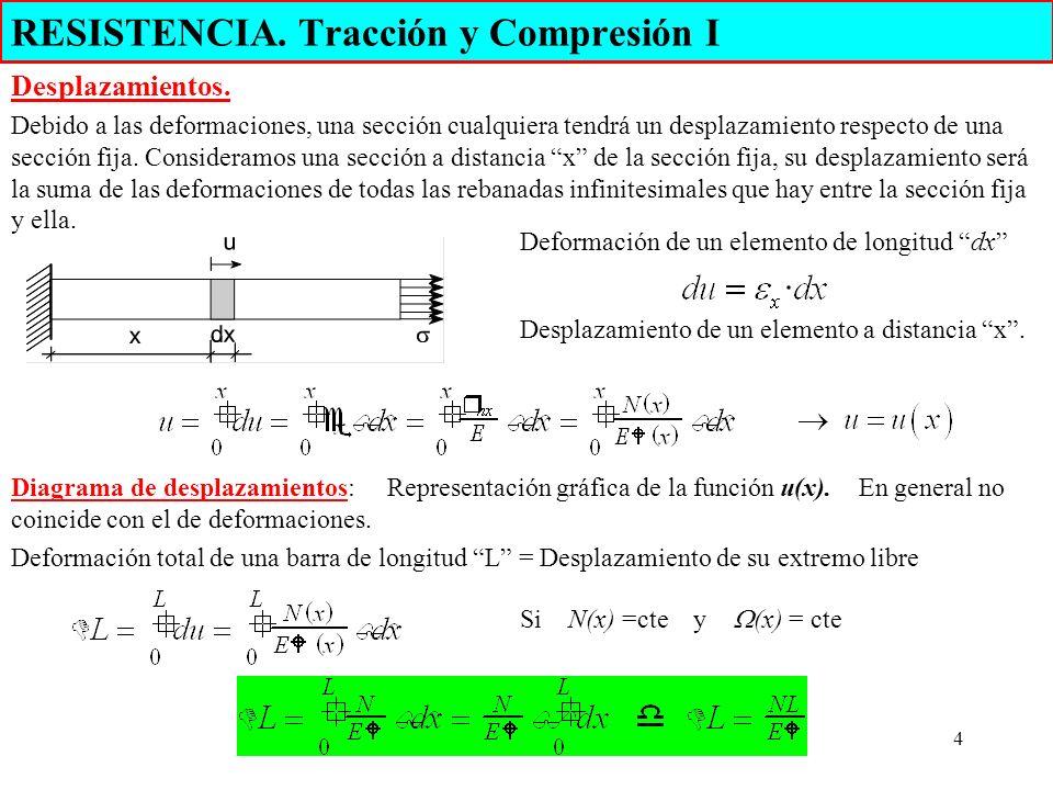 4 RESISTENCIA. Tracción y Compresión I Desplazamientos. Debido a las deformaciones, una sección cualquiera tendrá un desplazamiento respecto de una se