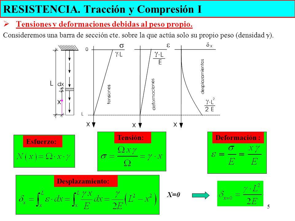 5 RESISTENCIA. Tracción y Compresión I Tensiones y deformaciones debidas al peso propio. Consideremos una barra de sección cte. sobre la que actúa sol