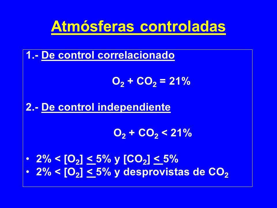 Atmósferas controladas 1.- De control correlacionado O 2 + CO 2 = 21% 2.- De control independiente O 2 + CO 2 < 21% 2% < [O 2 ] < 5% y [CO 2 ] < 5% 2%