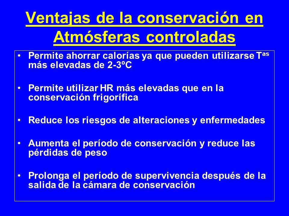 Ventajas de la conservación en Atmósferas controladas Permite ahorrar calorías ya que pueden utilizarse T as más elevadas de 2-3ºC Permite utilizar HR