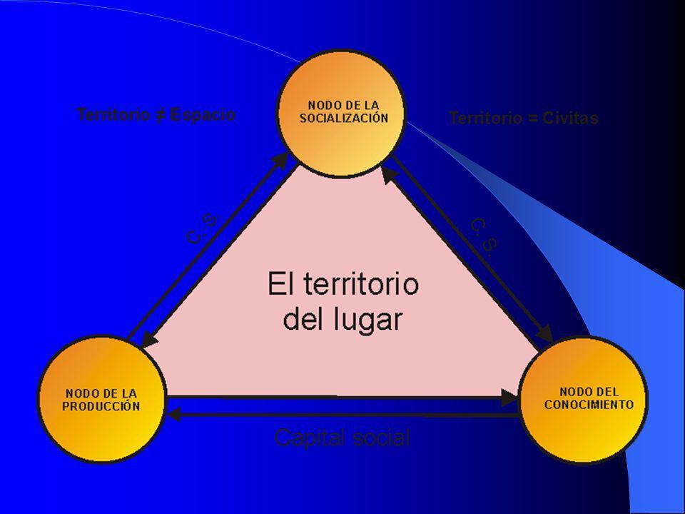 Criterios El desarrollo no puede ser sino local El proyecto territorial: una hipótesis práctica orientadora de la acción Territorio=civitas(espacio de