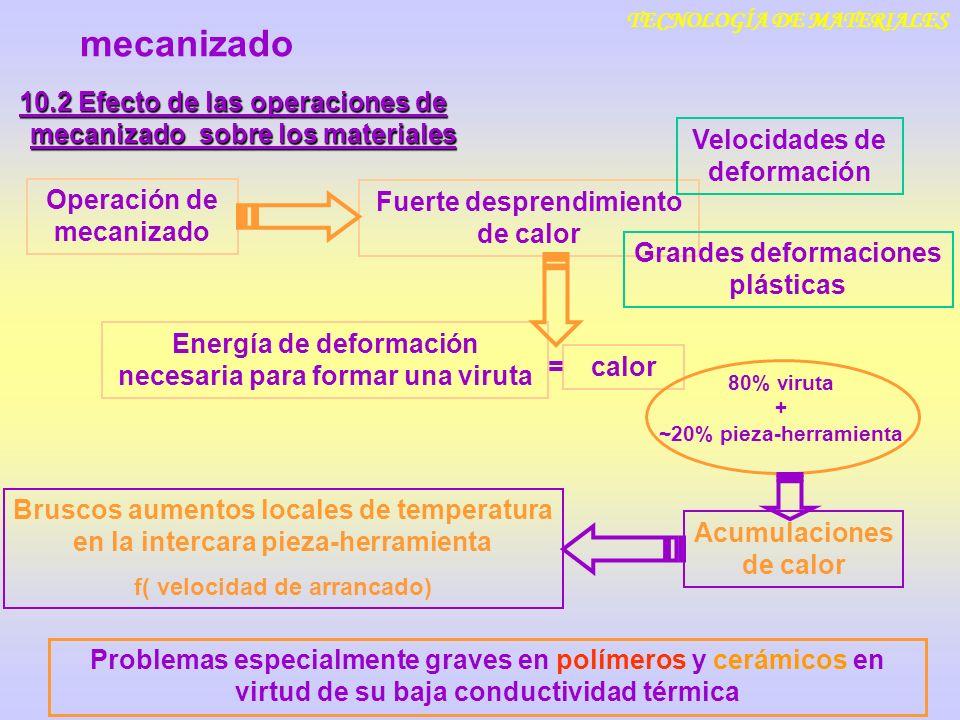 TECNOLOGÍA DE MATERIALES 10.2 Efecto de las operaciones de mecanizado sobre los materiales mecanizado Operación de mecanizado Fuerte desprendimiento d