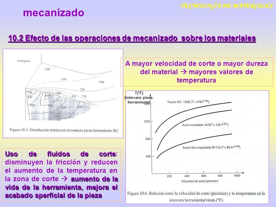 TECNOLOGÍA DE MATERIALES 10.2 Efecto de las operaciones de mecanizado sobre los materiales mecanizado A mayor velocidad de corte o mayor dureza del ma