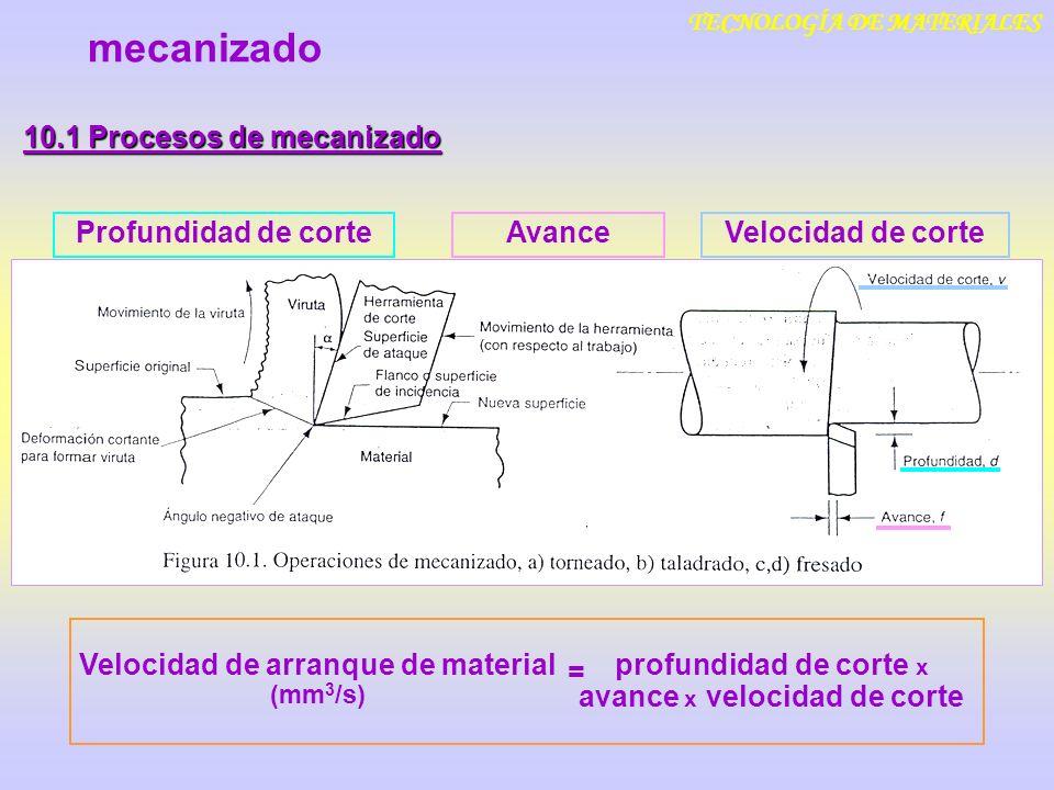TECNOLOGÍA DE MATERIALES 10.1 Procesos de mecanizado Velocidad de corte mecanizado AvanceProfundidad de corte Velocidad de arranque de material (mm 3