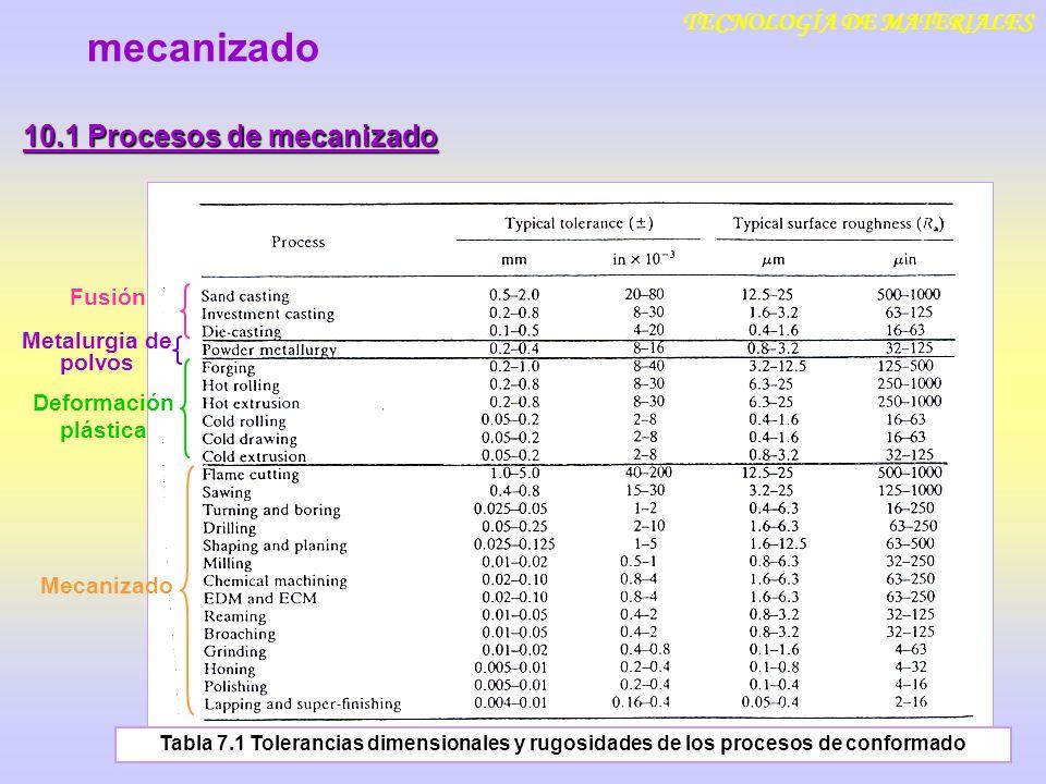 TECNOLOGÍA DE MATERIALES 10.1 Procesos de mecanizado mecanizado Fusión Deformación plástica Mecanizado Metalurgia de polvos Tabla 7.1 Tolerancias dime