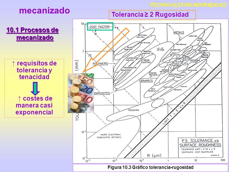 TECNOLOGÍA DE MATERIALES 10.1 Procesos de mecanizado Figura 10.3 Gráfico tolerancia-rugosidad mecanizado Tolerancia 2 Rugosidad requisitos de toleranc