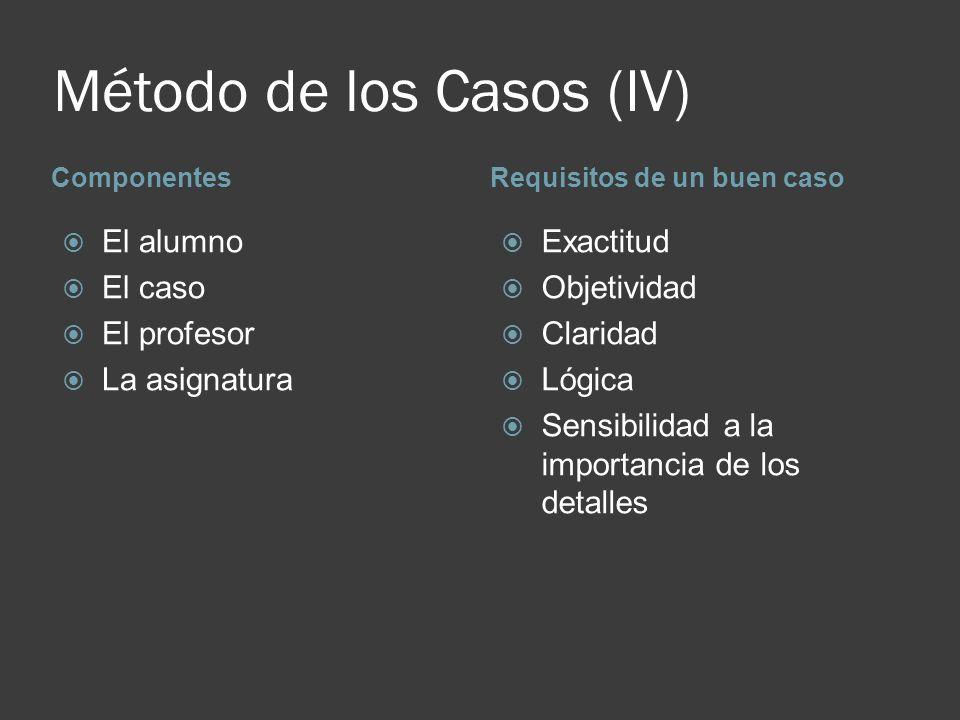 Método de los Casos (IV) ComponentesRequisitos de un buen caso El alumno El caso El profesor La asignatura Exactitud Objetividad Claridad Lógica Sensi