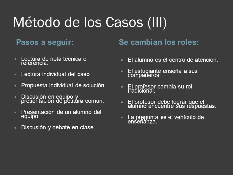 Método de los Casos (IV) ComponentesRequisitos de un buen caso El alumno El caso El profesor La asignatura Exactitud Objetividad Claridad Lógica Sensibilidad a la importancia de los detalles