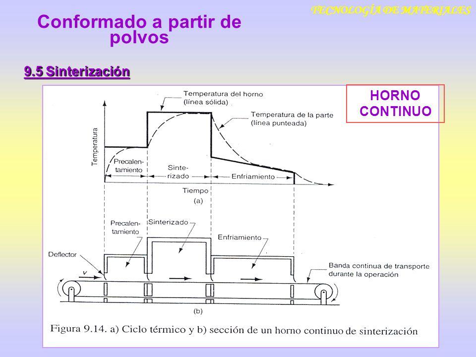 TECNOLOGÍA DE MATERIALES 9.5 Sinterización Conformado a partir de polvos HORNO CONTINUO
