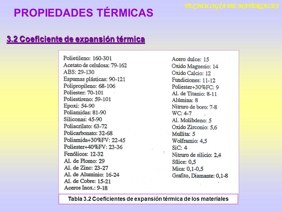 TECNOLOGÍA DE MATERIALES 3.2 Coeficiente de expansión térmica PROPIEDADES TÉRMICAS Tabla 3.2 Coeficientes de expansión térmica de los materiales
