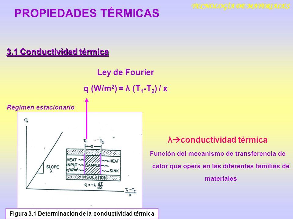 TECNOLOGÍA DE MATERIALES Ley de Fourier q (W/m 2 ) = λ (T 1 -T 2 ) / x Figura 3.1 Determinación de la conductividad térmica 3.1 Conductividad térmica