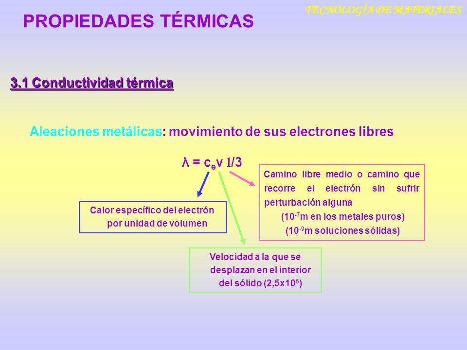 TECNOLOGÍA DE MATERIALES 3.1 Conductividad térmica PROPIEDADES TÉRMICAS Aleaciones metálicas: movimiento de sus electrones libres λ = c e ν l /3 Calor