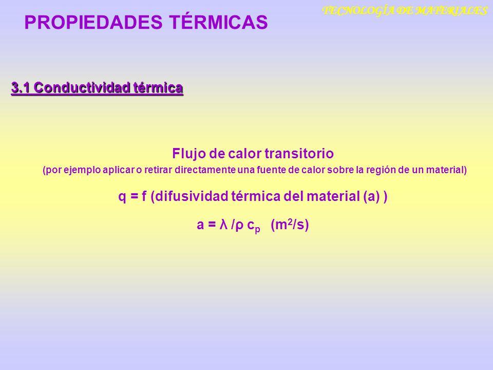 TECNOLOGÍA DE MATERIALES 3.1 Conductividad térmica PROPIEDADES TÉRMICAS Flujo de calor transitorio (por ejemplo aplicar o retirar directamente una fue