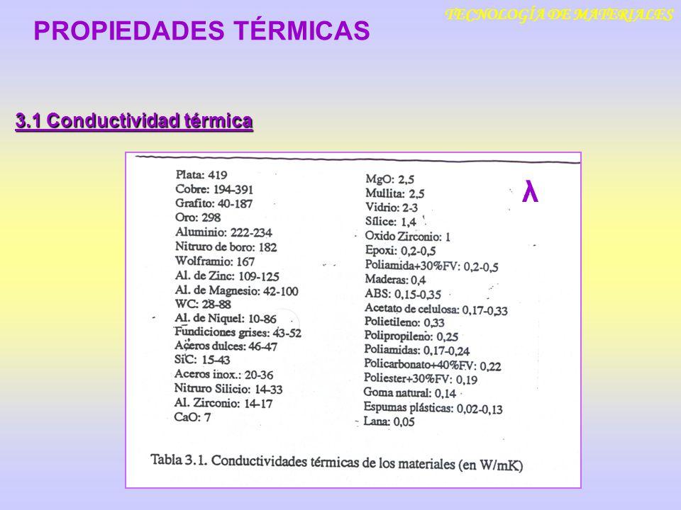 TECNOLOGÍA DE MATERIALES 3.1 Conductividad térmica PROPIEDADES TÉRMICAS λ