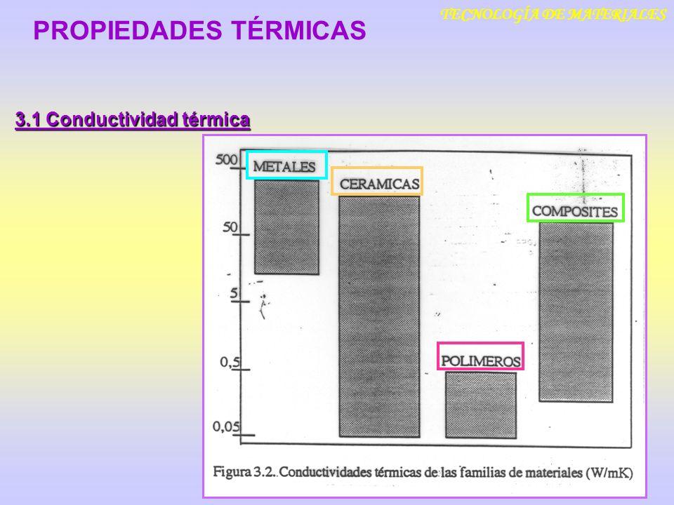 TECNOLOGÍA DE MATERIALES 3.1 Conductividad térmica PROPIEDADES TÉRMICAS