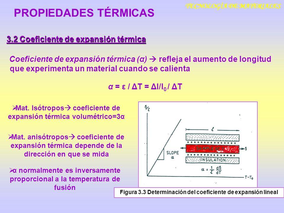 TECNOLOGÍA DE MATERIALES 3.2 Coeficiente de expansión térmica PROPIEDADES TÉRMICAS Coeficiente de expansión térmica (α) refleja el aumento de longitud
