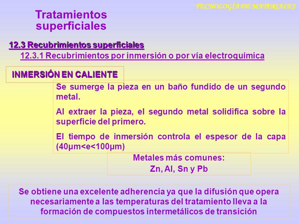TECNOLOGÍA DE MATERIALES 12.3 Recubrimientos superficiales 12.3.1 Recubrimientos por inmersión o por vía electroquímica Tratamientos superficiales INM