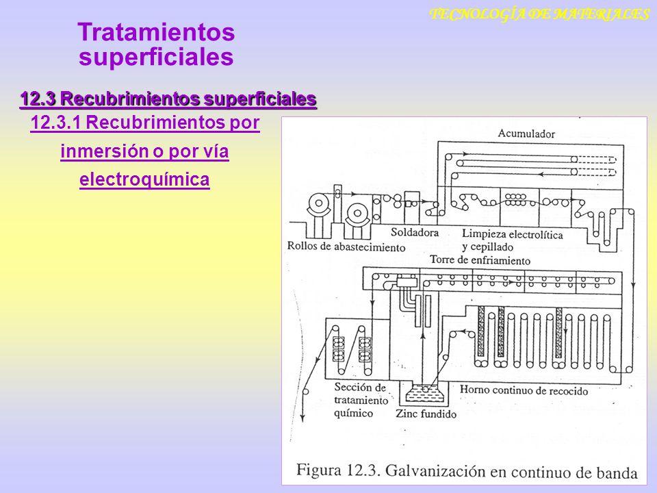 TECNOLOGÍA DE MATERIALES 12.3 Recubrimientos superficiales 12.3.1 Recubrimientos por inmersión o por vía electroquímica Tratamientos superficiales