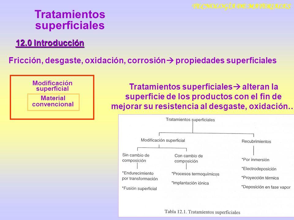 TECNOLOGÍA DE MATERIALES 12.0 Introducción Fricción, desgaste, oxidación, corrosión propiedades superficiales Material convencional Modificación super