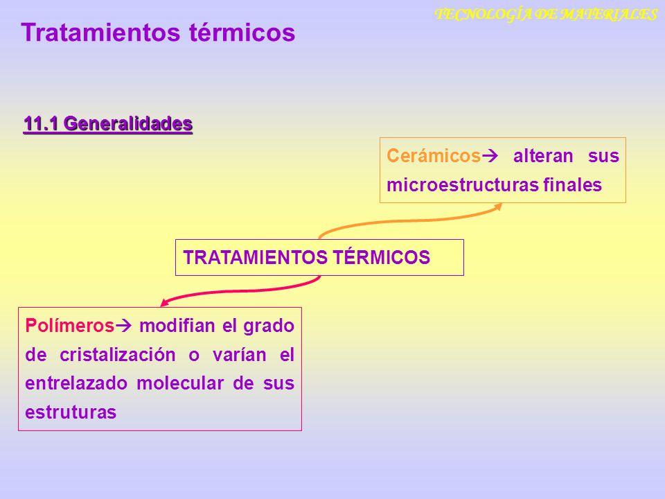 TECNOLOGÍA DE MATERIALES 11.1 Generalidades Polímeros modifian el grado de cristalización o varían el entrelazado molecular de sus estruturas Tratamie