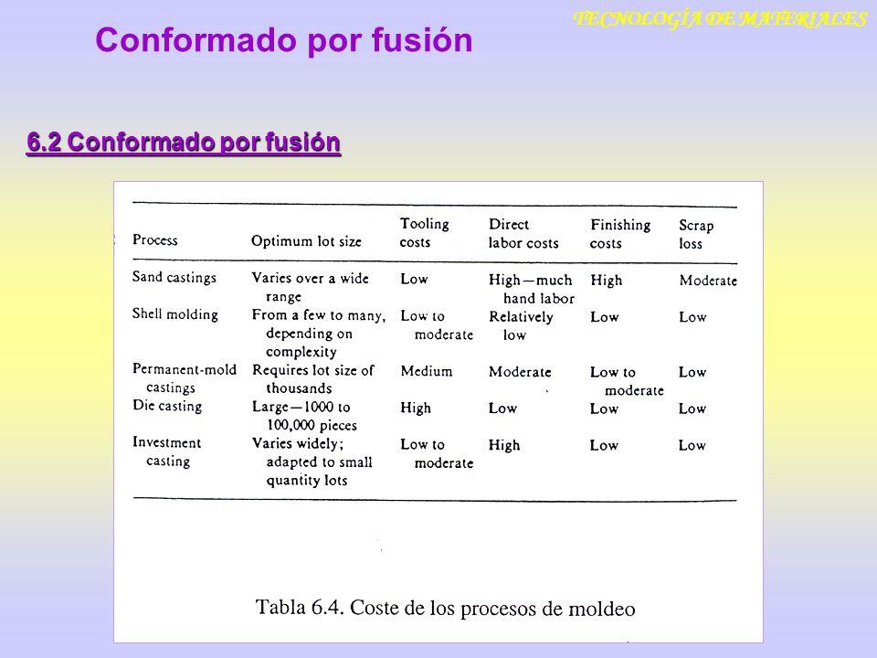 TECNOLOGÍA DE MATERIALES Conformado por fusión 6.2 Conformado por fusión