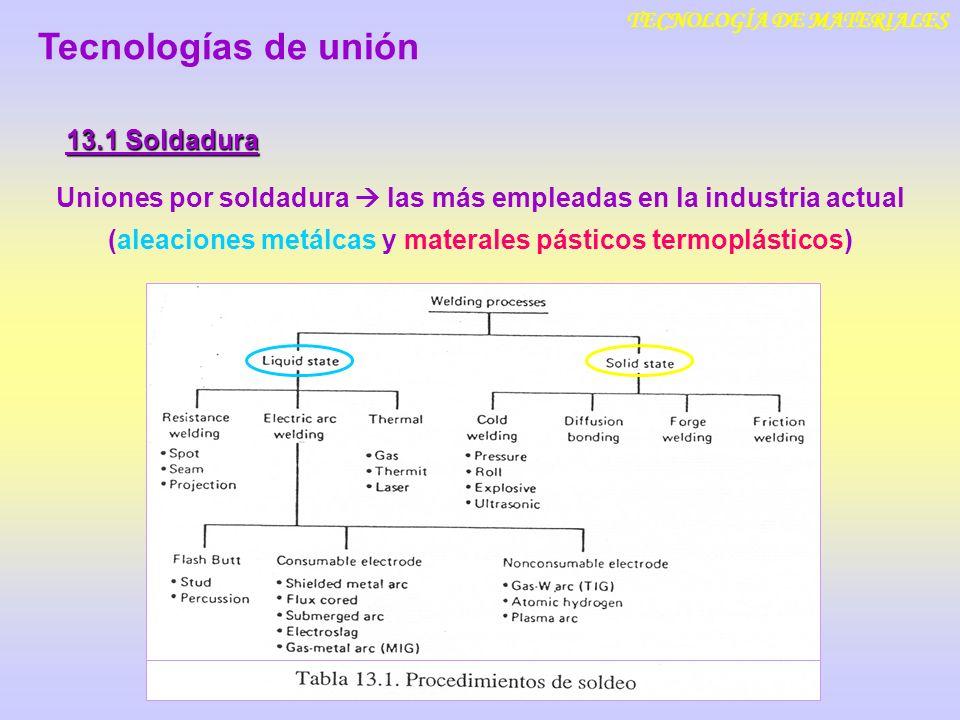 TECNOLOGÍA DE MATERIALES 13.1 Soldadura Tecnologías de unión 13.1.3 Zonas de la unión soldada V e lentas microestructuras ferrito-perlíticas V e rápidas microestructuras bainíticas y martensíticas Microestructura = f (V e )