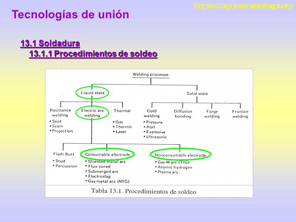 TECNOLOGÍA DE MATERIALES 13.1 Soldadura ELECTRODO Tecnologías de unión 13.1.1 Procedimientos de soldeo SOLDEO POR ARCO ELÉCTRICO