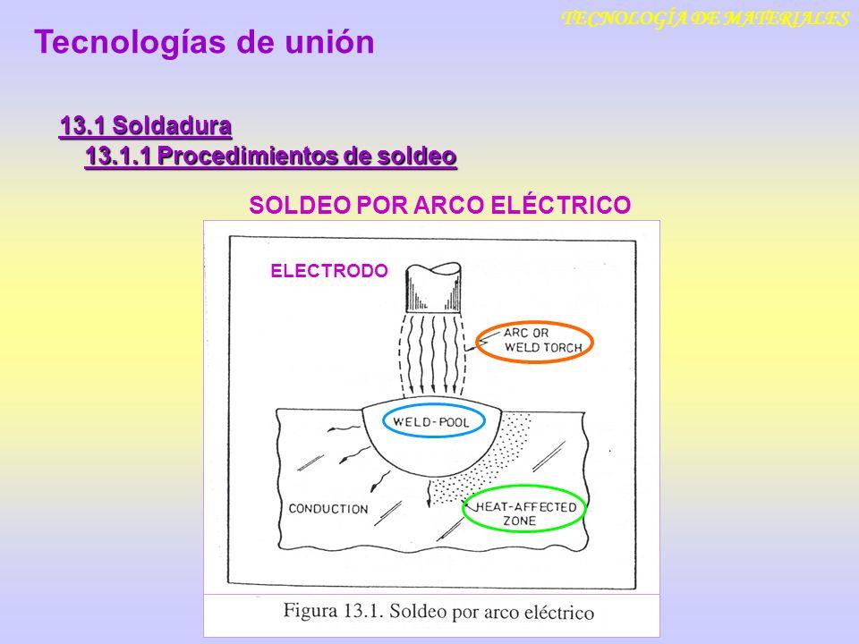 TECNOLOGÍA DE MATERIALES 13.1 Soldadura El electrodo se va bajando (Metal de aporte) Tecnologías de unión 13.1.1 Procedimientos de soldeo 13.1.1.1 Soldeo manual con arco eléctrico y electrodo revestido (SMAW) Productos cerámicos aglomerados Procede de la fusión del recubrimiento.