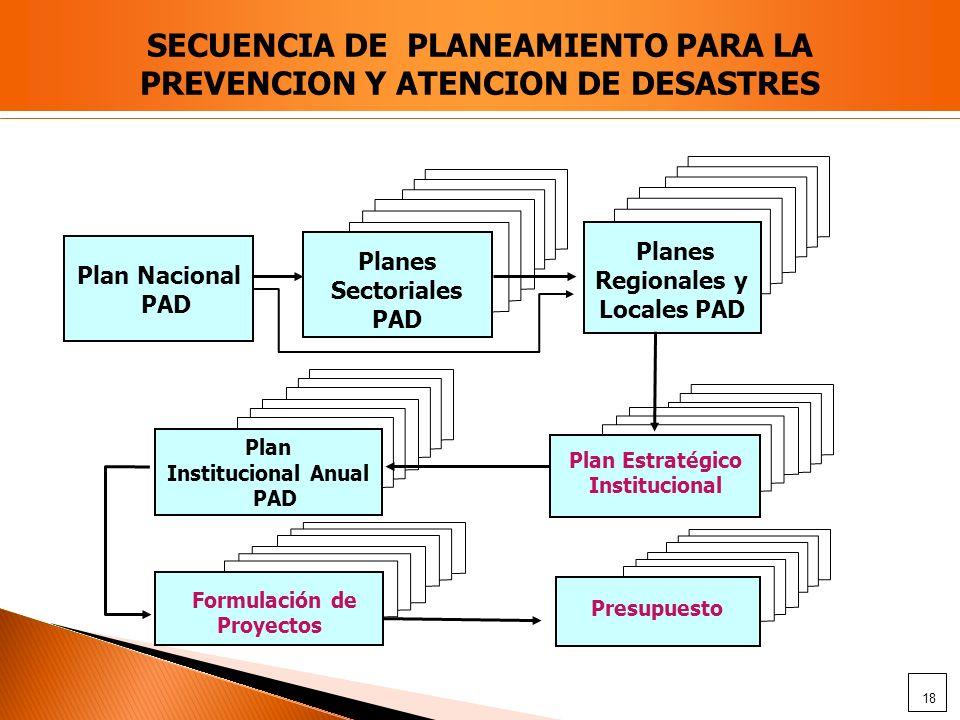 Plan Nacional PAD Planes Sectoriales PAD Planes Regionales y Locales PAD Plan Institucional Anual PAD Plan Estratégico Institucional Formulación de Pr