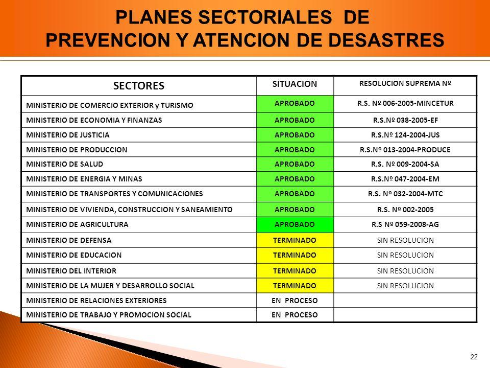 SECTORES SITUACION RESOLUCION SUPREMA Nº MINISTERIO DE COMERCIO EXTERIOR y TURISMO APROBADOR.S. Nº 006-2005-MINCETUR MINISTERIO DE ECONOMIA Y FINANZAS