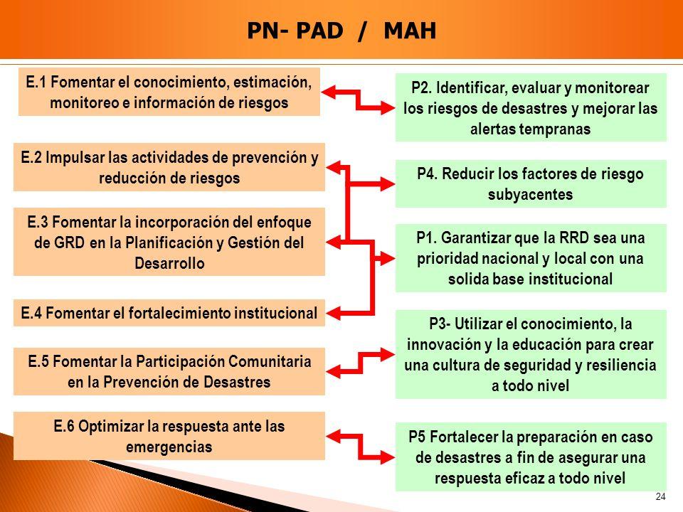 PN- PAD / MAH 24 E.1 Fomentar el conocimiento, estimación, monitoreo e información de riesgos E.2 Impulsar las actividades de prevención y reducción d