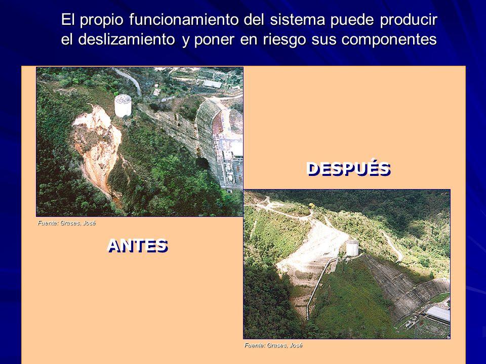 El propio funcionamiento del sistema puede producir el deslizamiento y poner en riesgo sus componentes ANTES DESPUÉS Fuente: Grases, José