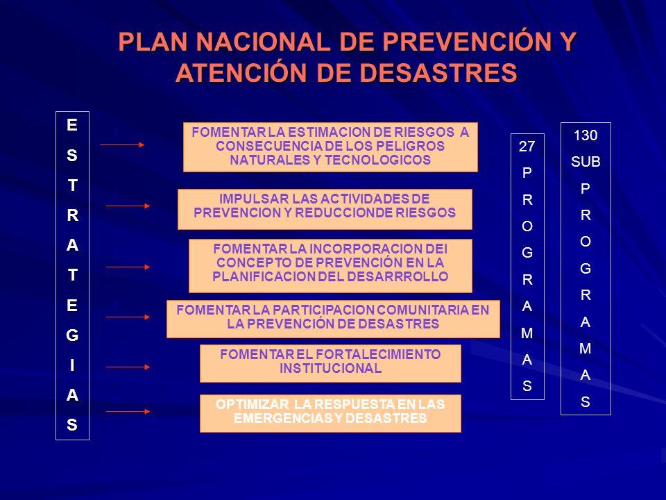 PLAN NACIONAL DE PREVENCIÓN Y ATENCIÓN DE DESASTRES FOMENTAR LA ESTIMACION DE RIESGOS A CONSECUENCIA DE LOS PELIGROS NATURALES Y TECNOLOGICOS IMPULSAR LAS ACTIVIDADES DE PREVENCION Y REDUCCIONDE RIESGOS FOMENTAR LA INCORPORACION DEl CONCEPTO DE PREVENCIÓN EN LA PLANIFICACION DEL DESARRROLLO OPTIMIZAR LA RESPUESTA EN LAS EMERGENCIAS Y DESASTRES FOMENTAR LA PARTICIPACION COMUNITARIA EN LA PREVENCIÓN DE DESASTRES FOMENTAR EL FORTALECIMIENTO INSTITUCIONAL ESTRATEGIAS 1 2 3 4 5 6 27 P R O G R A M A S 130 SUB P R O G R A M A S