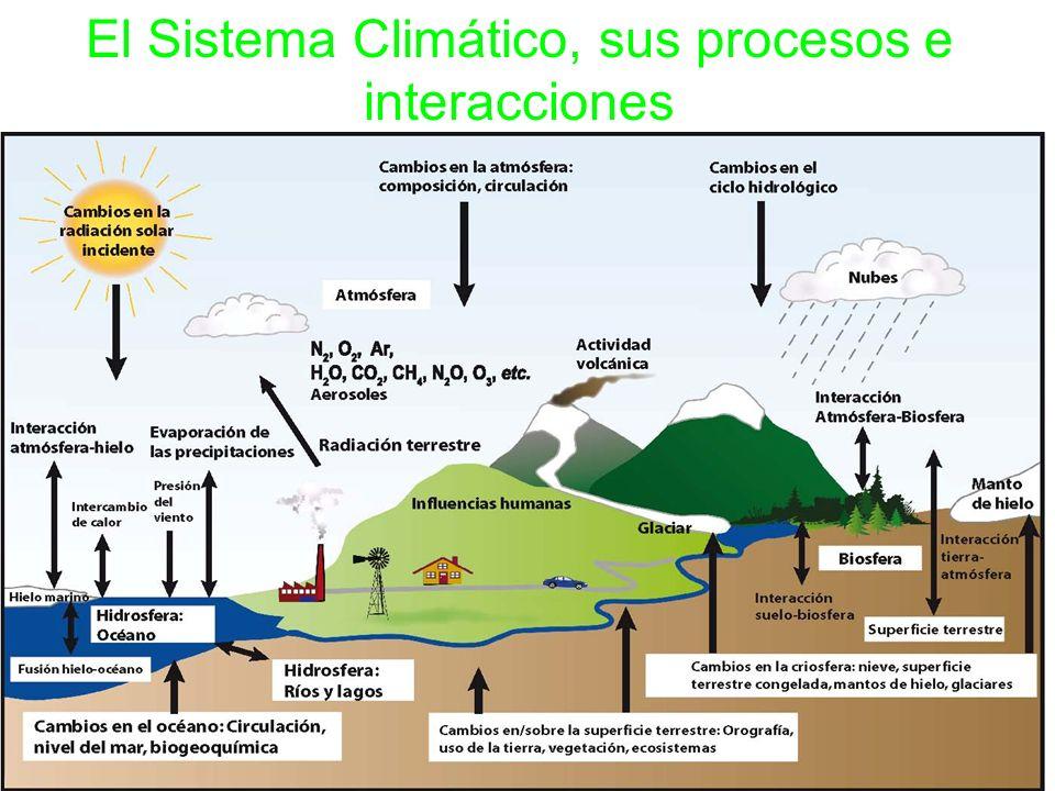 El Sistema Climático, sus procesos e interacciones
