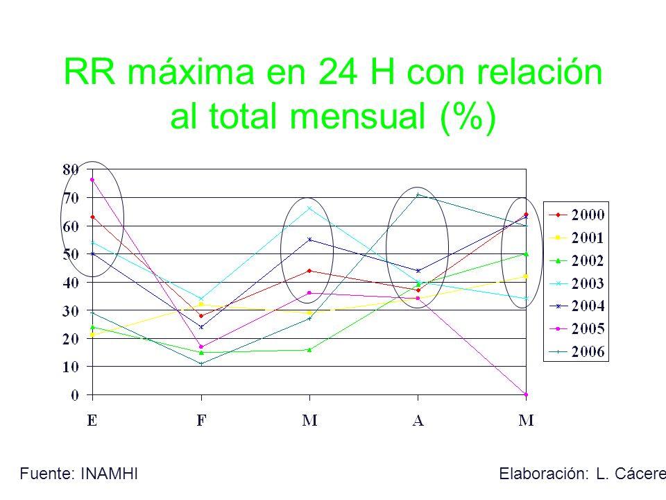 RR máxima en 24 H con relación al total mensual (%) Fuente: INAMHIElaboración: L. Cáceres