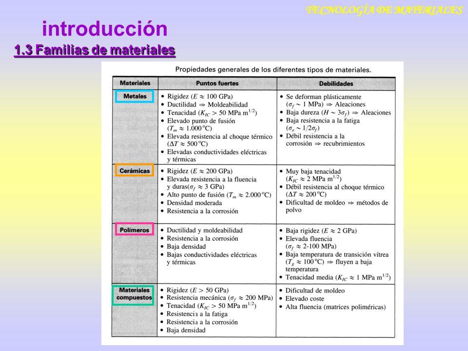 introducción TECNOLOGÍA DE MATERIALES 1.3 Familias de materiales