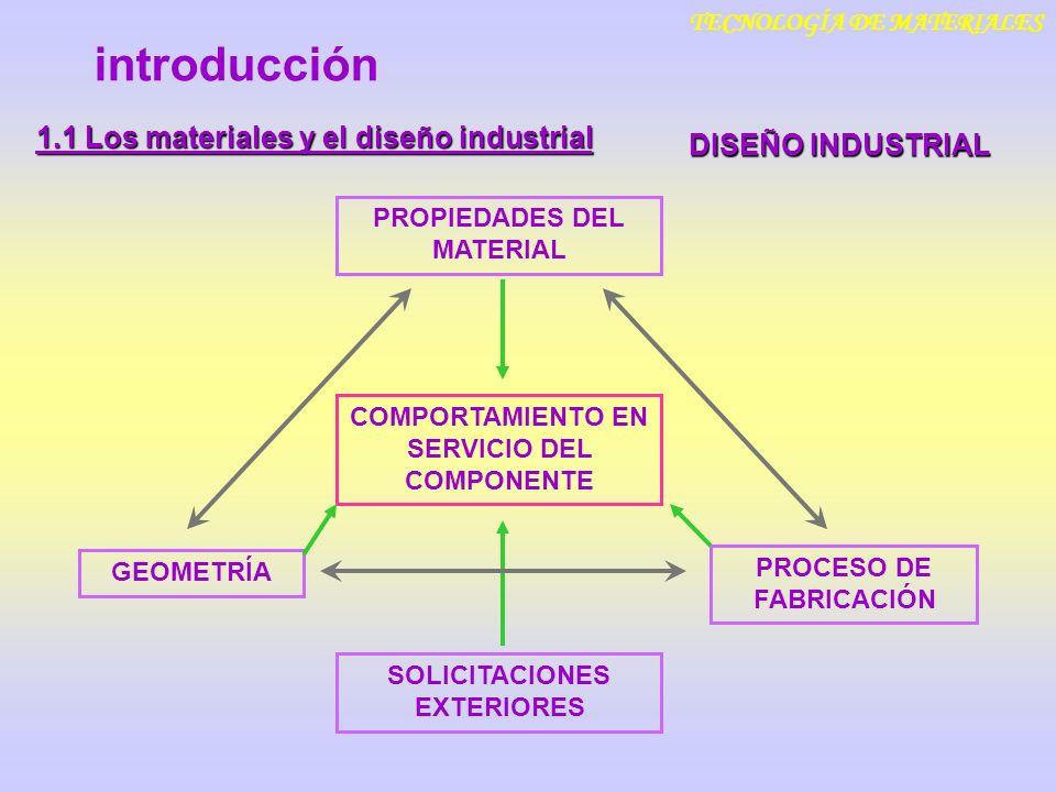 introducción TECNOLOGÍA DE MATERIALES DISEÑO INDUSTRIAL 1.1 Los materiales y el diseño industrial COMPORTAMIENTO EN SERVICIO DEL COMPONENTE PROPIEDADE