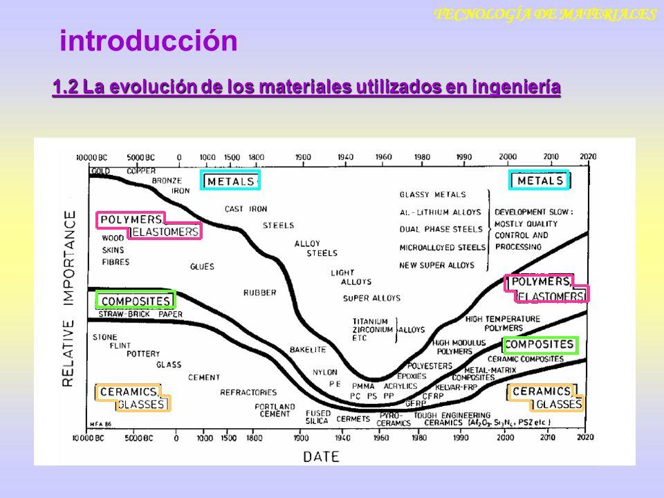 introducción TECNOLOGÍA DE MATERIALES 1.2 La evolución de los materiales utilizados en ingeniería