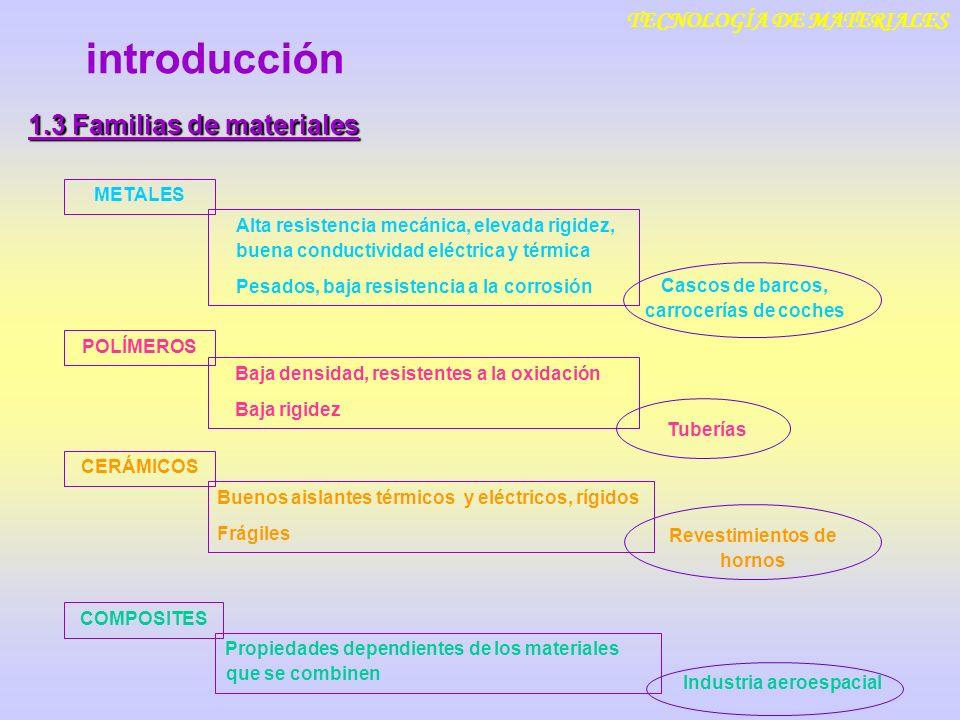introducción TECNOLOGÍA DE MATERIALES 1.3 Familias de materiales Alta resistencia mecánica, elevada rigidez, buena conductividad eléctrica y térmica P