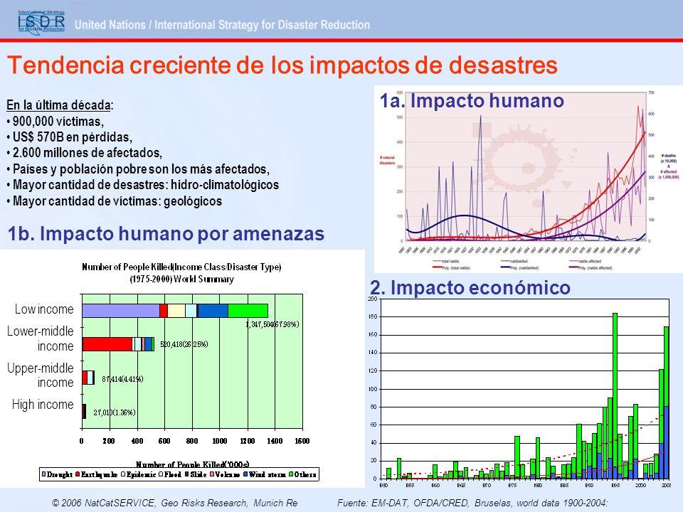 En la última década: 900,000 víctimas, US$ 570B en pérdidas, 2.600 millones de afectados, Países y población pobre son los más afectados, Mayor cantid