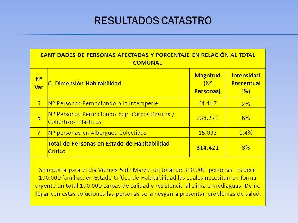 RESULTADOS CATASTRO CANTIDADES DE PERSONAS AFECTADAS Y PORCENTAJE EN RELACIÓN AL TOTAL COMUNAL N° Var C.