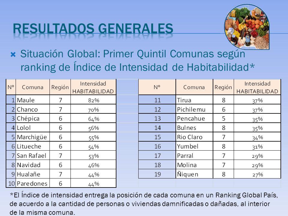 Situación Global: Primer Quintil Comunas según ranking de Índice de Intensidad de Habitabilidad* *El Índice de intensidad entrega la posición de cada comuna en un Ranking Global País, de acuerdo a la cantidad de personas o viviendas damnificadas o dañadas, al interior de la misma comuna.