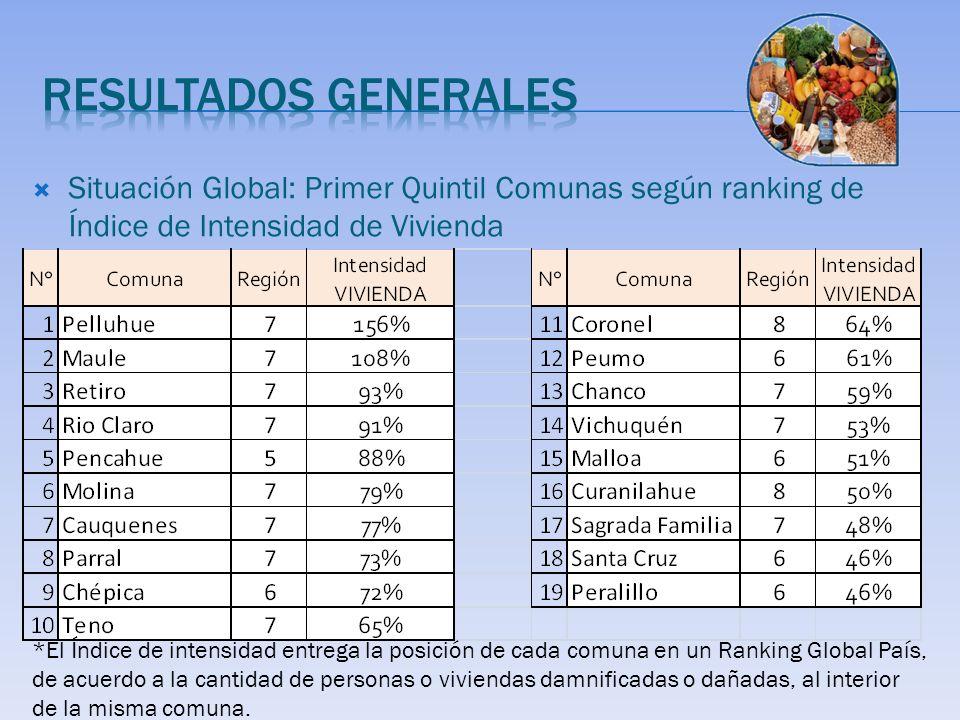 Situación Global: Primer Quintil Comunas según ranking de Índice de Intensidad de Vivienda *El Índice de intensidad entrega la posición de cada comuna