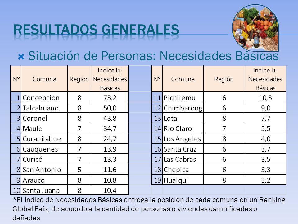 Situación de Personas: Necesidades Básicas *El Índice de Necesidades Básicas entrega la posición de cada comuna en un Ranking Global País, de acuerdo a la cantidad de personas o viviendas damnificadas o dañadas.