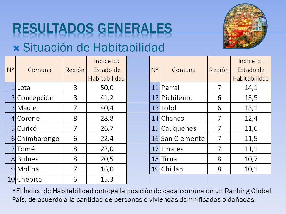 Situación de Habitabilidad *El Índice de Habitabilidad entrega la posición de cada comuna en un Ranking Global País, de acuerdo a la cantidad de personas o viviendas damnificadas o dañadas.