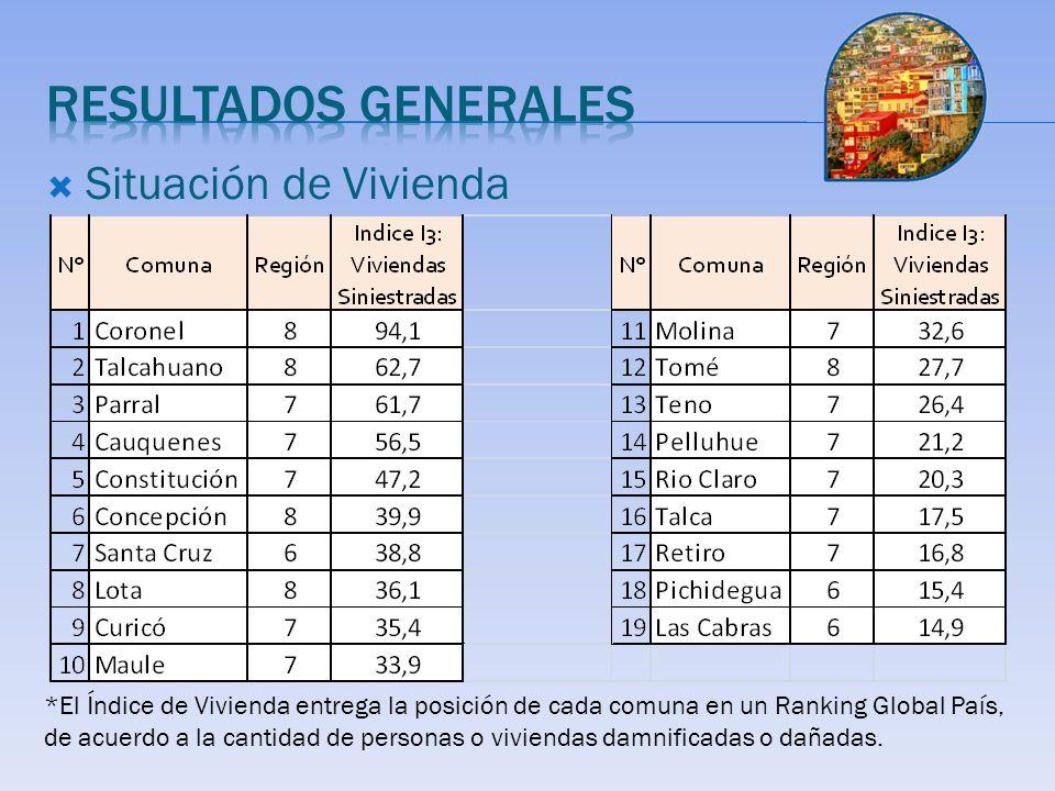 Situación de Vivienda *El Índice de Vivienda entrega la posición de cada comuna en un Ranking Global País, de acuerdo a la cantidad de personas o viviendas damnificadas o dañadas.