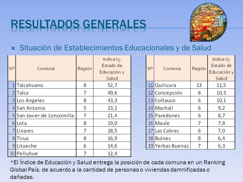 Situación de Establecimientos Educacionales y de Salud *El Índice de Educación y Salud entrega la posición de cada comuna en un Ranking Global País, de acuerdo a la cantidad de personas o viviendas damnificadas o dañadas.