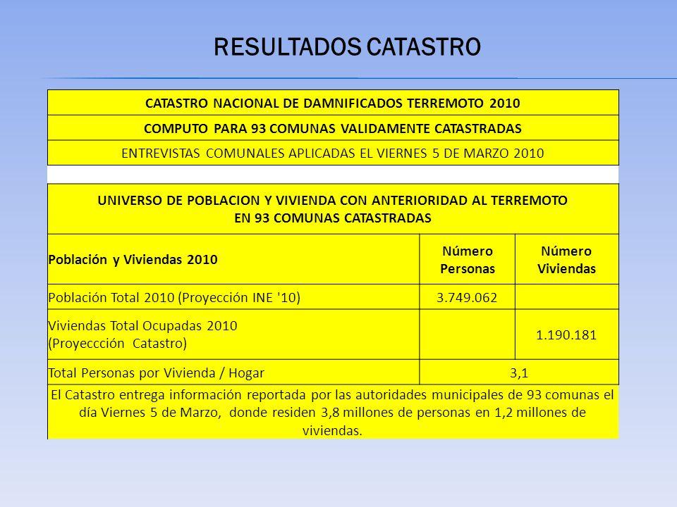 RESULTADOS CATASTRO CATASTRO NACIONAL DE DAMNIFICADOS TERREMOTO 2010 COMPUTO PARA 93 COMUNAS VALIDAMENTE CATASTRADAS ENTREVISTAS COMUNALES APLICADAS EL VIERNES 5 DE MARZO 2010 UNIVERSO DE POBLACION Y VIVIENDA CON ANTERIORIDAD AL TERREMOTO EN 93 COMUNAS CATASTRADAS Población y Viviendas 2010 Número Personas Número Viviendas Población Total 2010 (Proyección INE 10)3.749.062 Viviendas Total Ocupadas 2010 (Proyeccción Catastro) 1.190.181 Total Personas por Vivienda / Hogar3,1 El Catastro entrega información reportada por las autoridades municipales de 93 comunas el día Viernes 5 de Marzo, donde residen 3,8 millones de personas en 1,2 millones de viviendas.