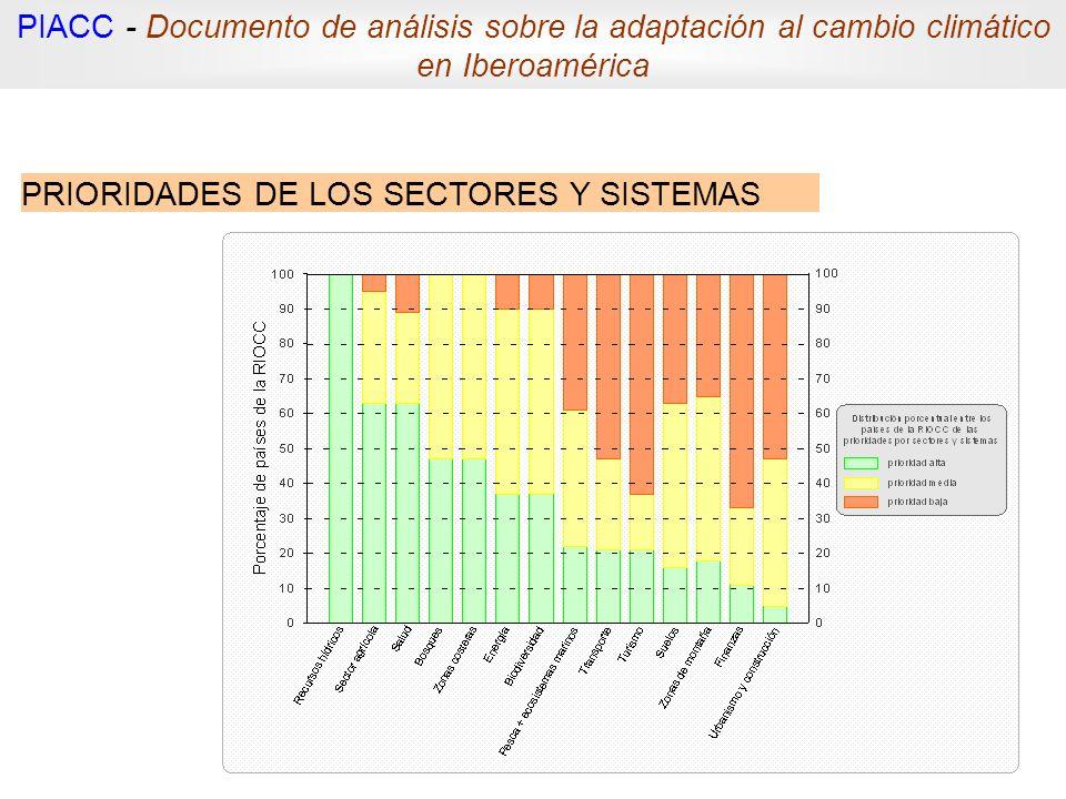 PRIORIDADES DE LOS SECTORES Y SISTEMAS PIACC - Documento de análisis sobre la adaptación al cambio climático en Iberoamérica