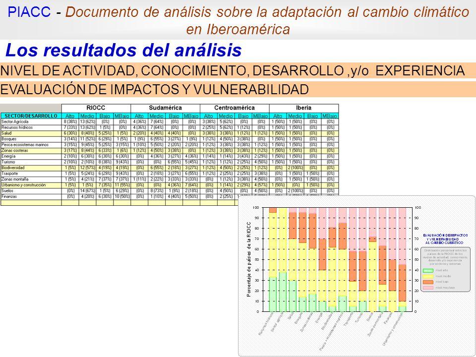 Los resultados del análisis NIVEL DE ACTIVIDAD, CONOCIMIENTO, DESARROLLO,y/o EXPERIENCIA EVALUACIÓN DE IMPACTOS Y VULNERABILIDAD PIACC - Documento de
